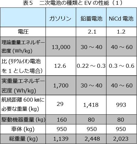 二次電池の種類とEVの性能1