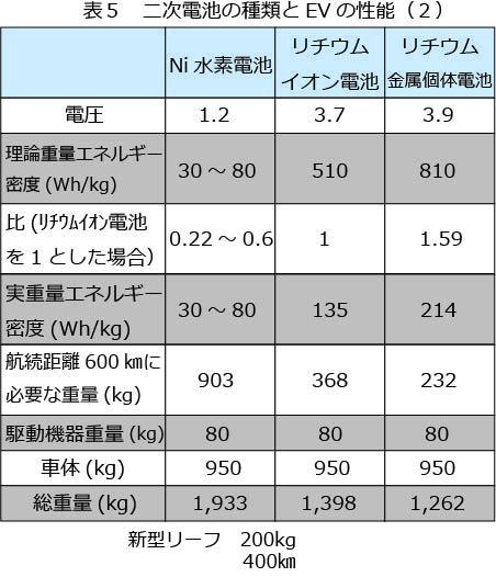 二次電池の種類とEVの性能2