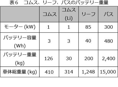 コムス、リーフ、バスのバッテリー重量