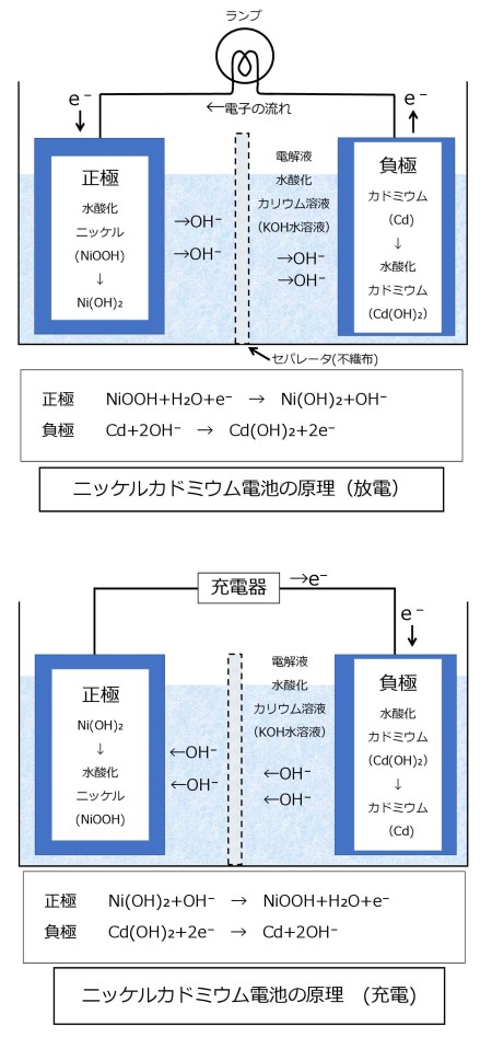 ニッケルカドミウム電池の原理