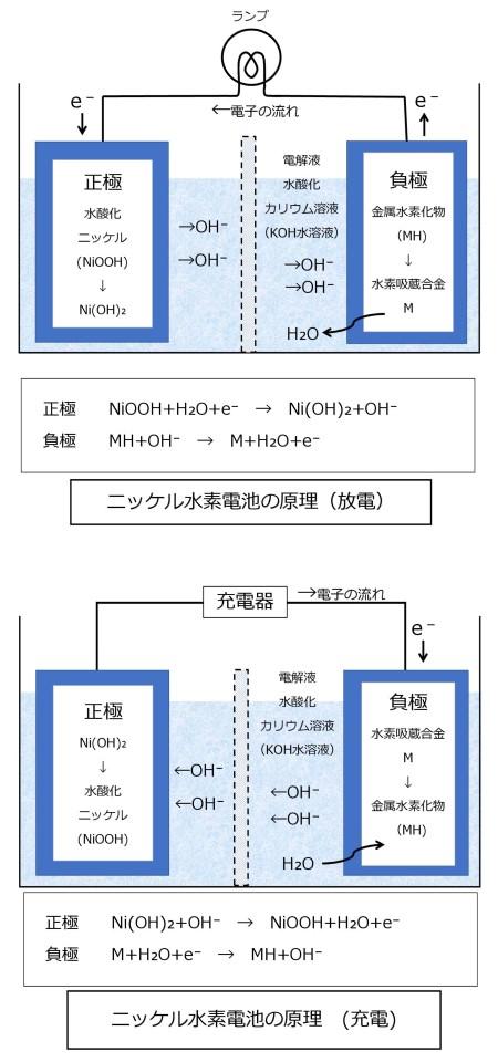 ニッケル水素電池の原理