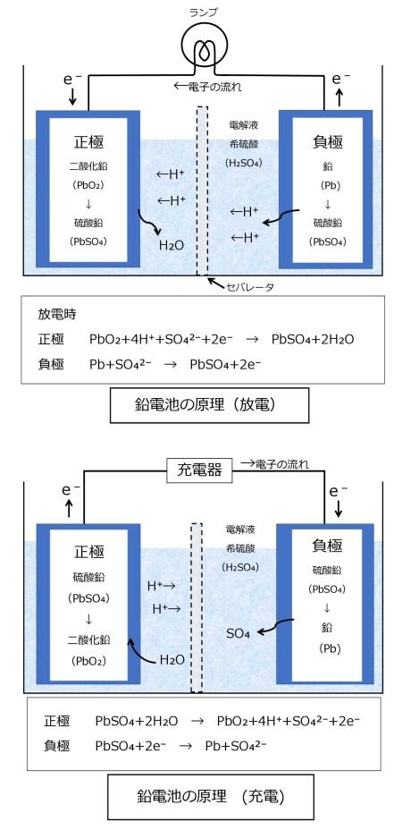 鉛電池の原理