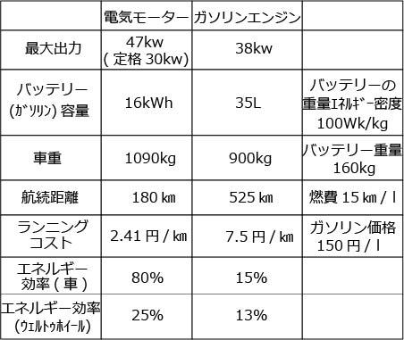 ガソリンエンジンと電気モーター比較