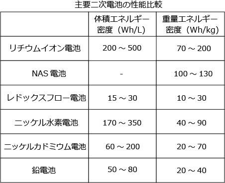 表 主要二次電池の性能比較