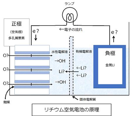 リチウム空気電池の原理