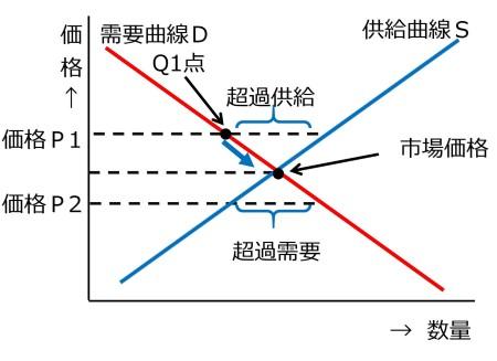 図1 市場均衡メカニズム