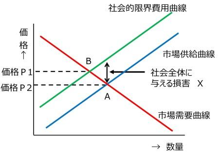 図2 負の外部性の影響