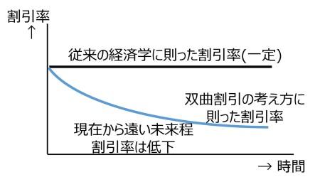 図10 双曲割引曲線