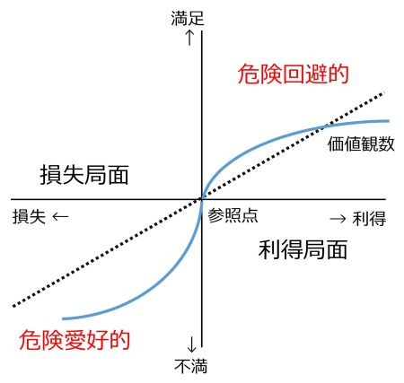 図11 プロスペクト理論の価値関数