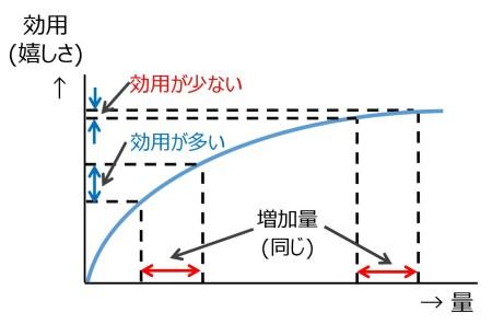 図9 効用逓減曲線