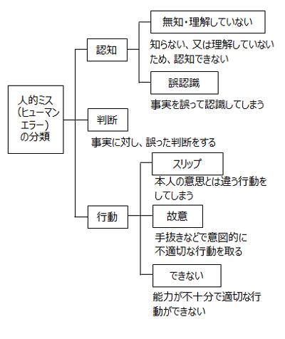 図 ヒューマンエラーの分類