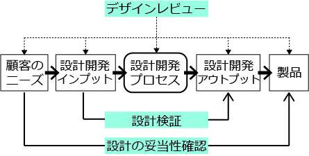 図 DR,設計検証と妥当性確認