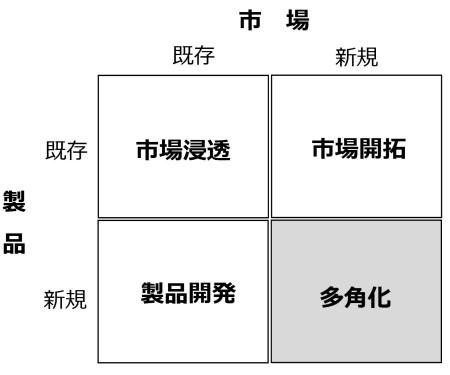 図1 アンゾフの4つの成長戦略