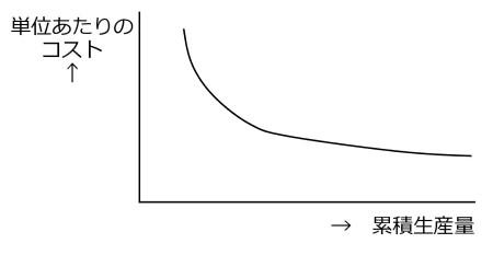 図2 経験曲線