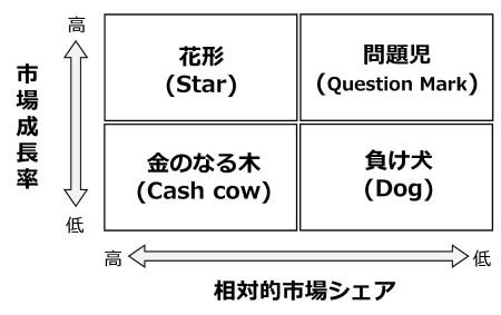 図4 BCGのポートフォリオマトリックス