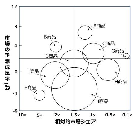 図4 PPMの例