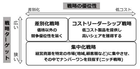 図8 ポーターの3つの競争戦略