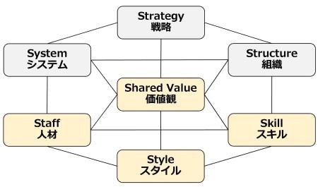 図7 マッキンゼーの7つのS