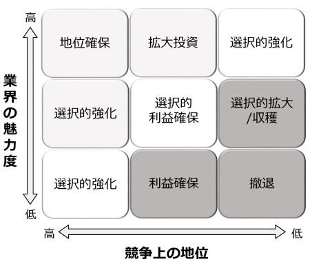 図8 マッキンゼーの9象限マトリックス