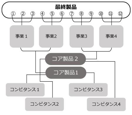 図9 コアコンピタンスと事業の関連