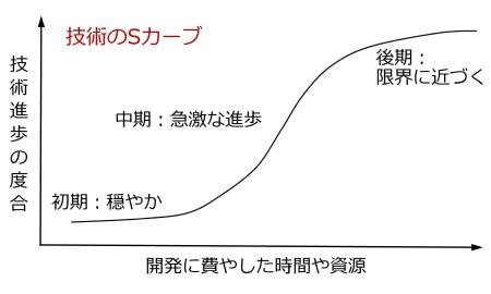 図12 技術のS字曲線