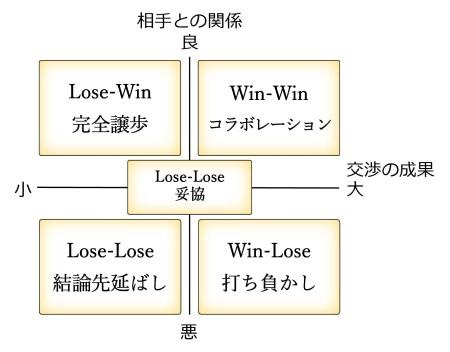 図11 交渉結果のオプション