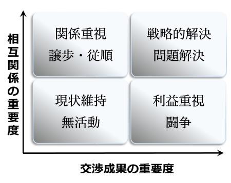 図2 交渉の分類