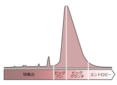 図1 シャーク・フィン・カーブ
