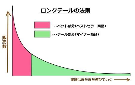 図8 ロングテール