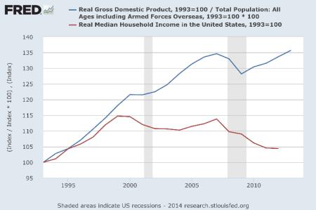 図9 アメリカの一人当たりGDPと所得中央値の推移