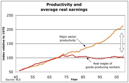 図10 アメリカの生産性と労働者の実質賃金