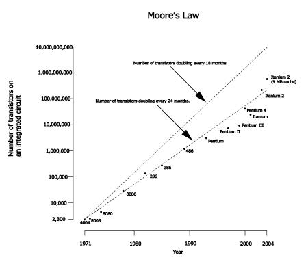 図13 ムーアの法則