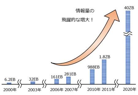 図7 データ量の増加