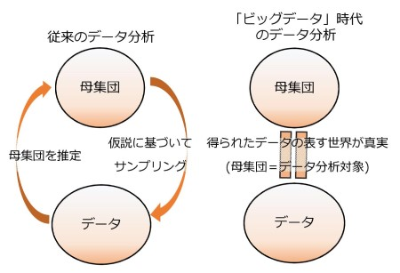 図6 従来データ解析とビッグデータ