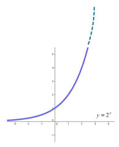 図9 指数関数