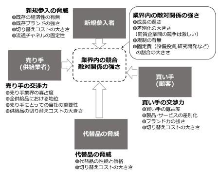 図1 ファイブフォースモデル
