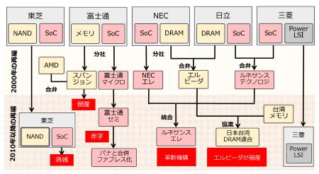 図3 半導体メーカーの再編