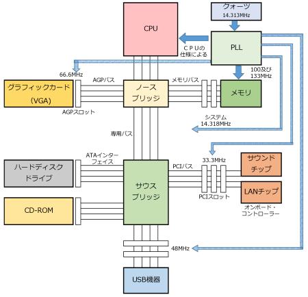 図4 マザーボードの構成