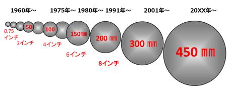 図6 2,4,6,8インチウェハーと年代