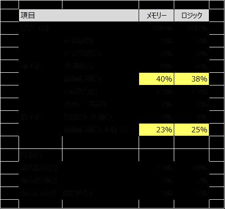 表2  半導体の製造原価