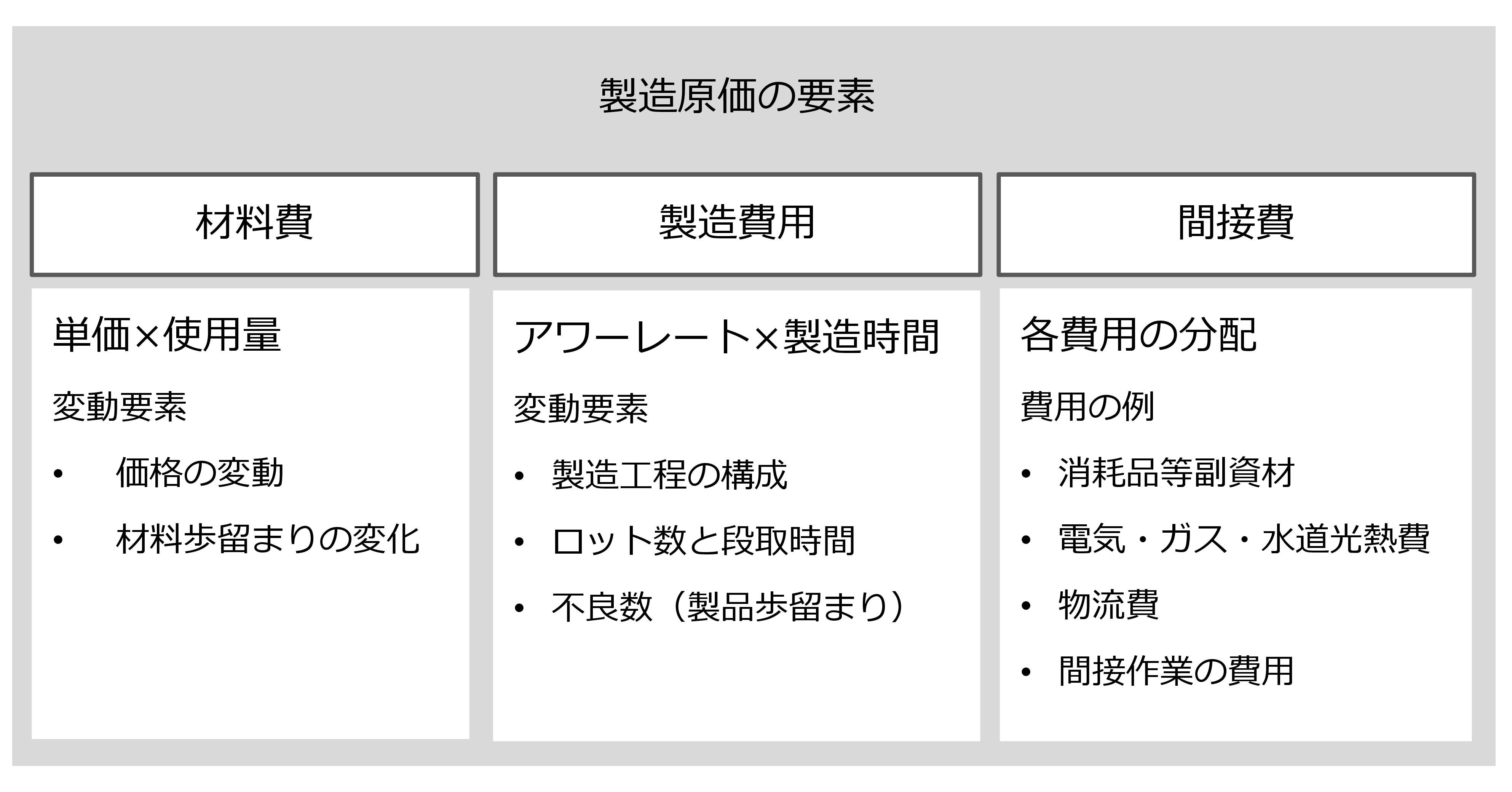 図1-1 製造原価の構成