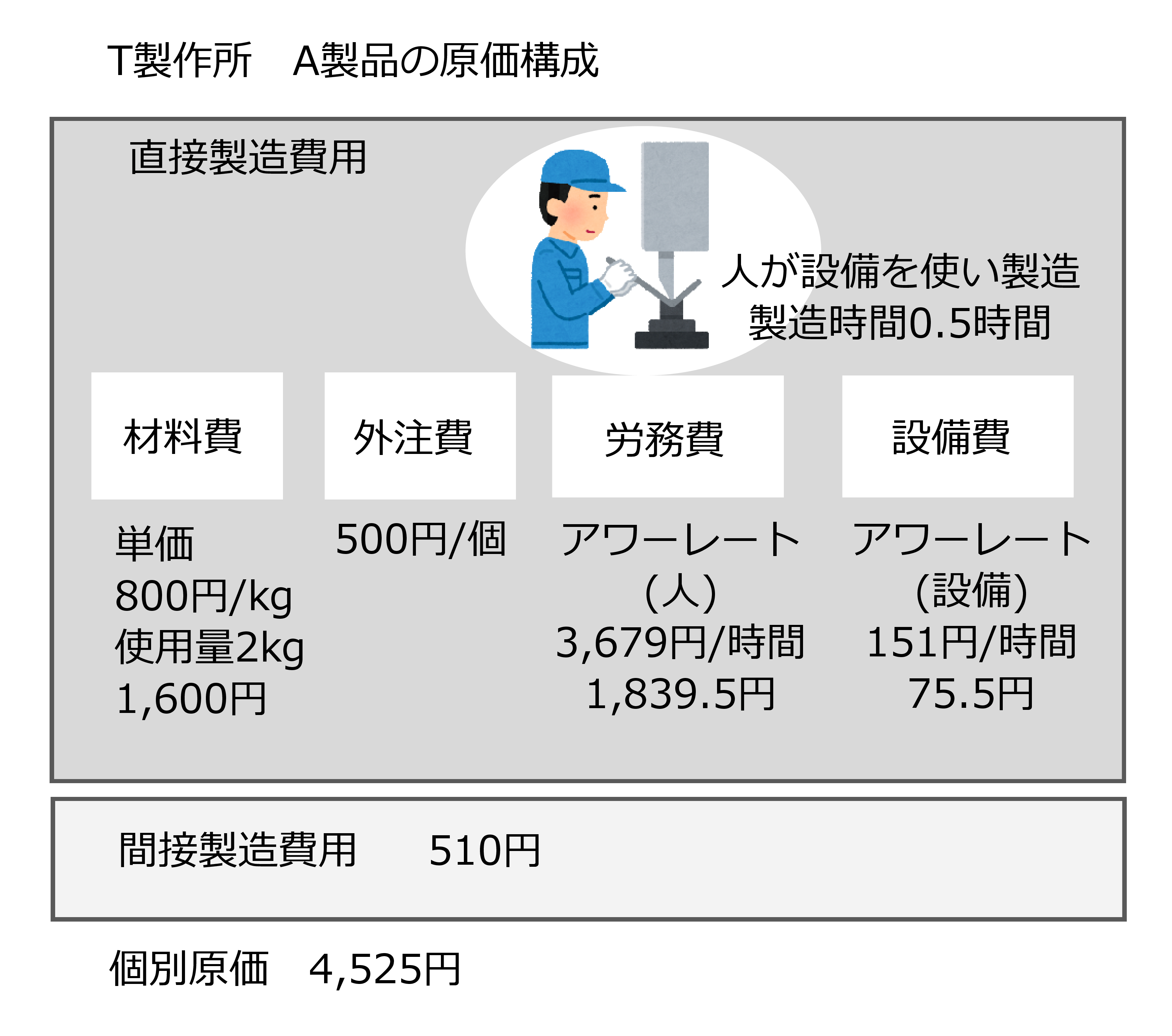 図2-1 製造原価の例(T製作所A製品)
