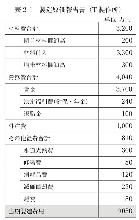 表2-1 製造原価報告書(T製作所)