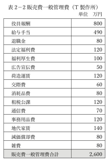 表2-2販売費一般管理費(T製作所)