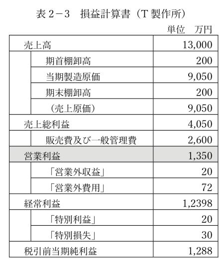表2-3 損益計算書(T製作所)