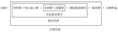 図 2-2 直接製造費用、個別原価と見積原価