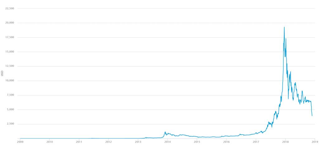 図3 ビットコインの価格の変化