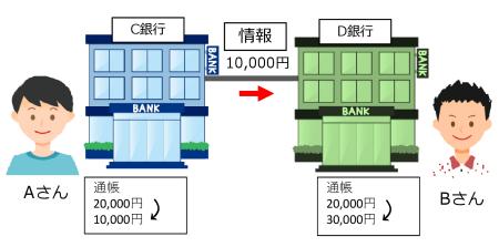 図1 従来の銀行間の送金