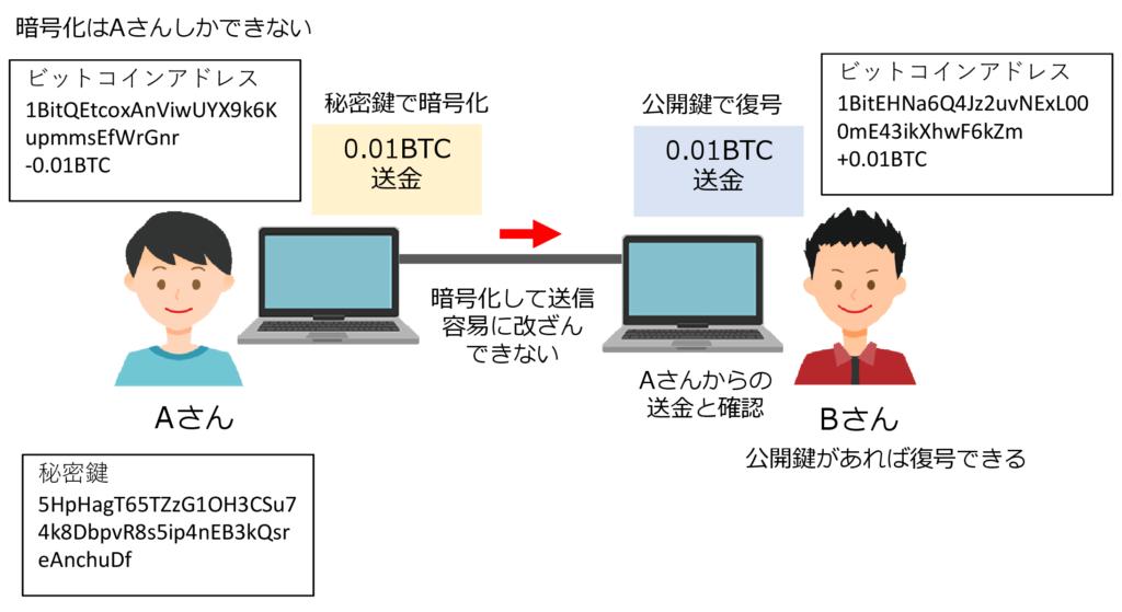 図2 秘密鍵と公開鍵の仕組み