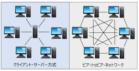 図4 ピアトウピア・ネットワーク値は…